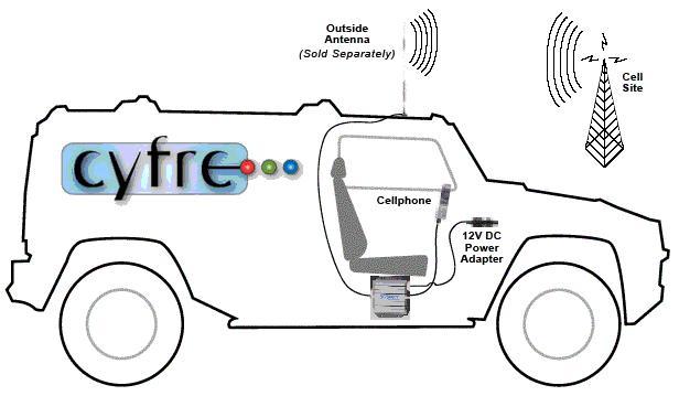 Wpsantennas Com Cellular Antenna And Amplifier Reception